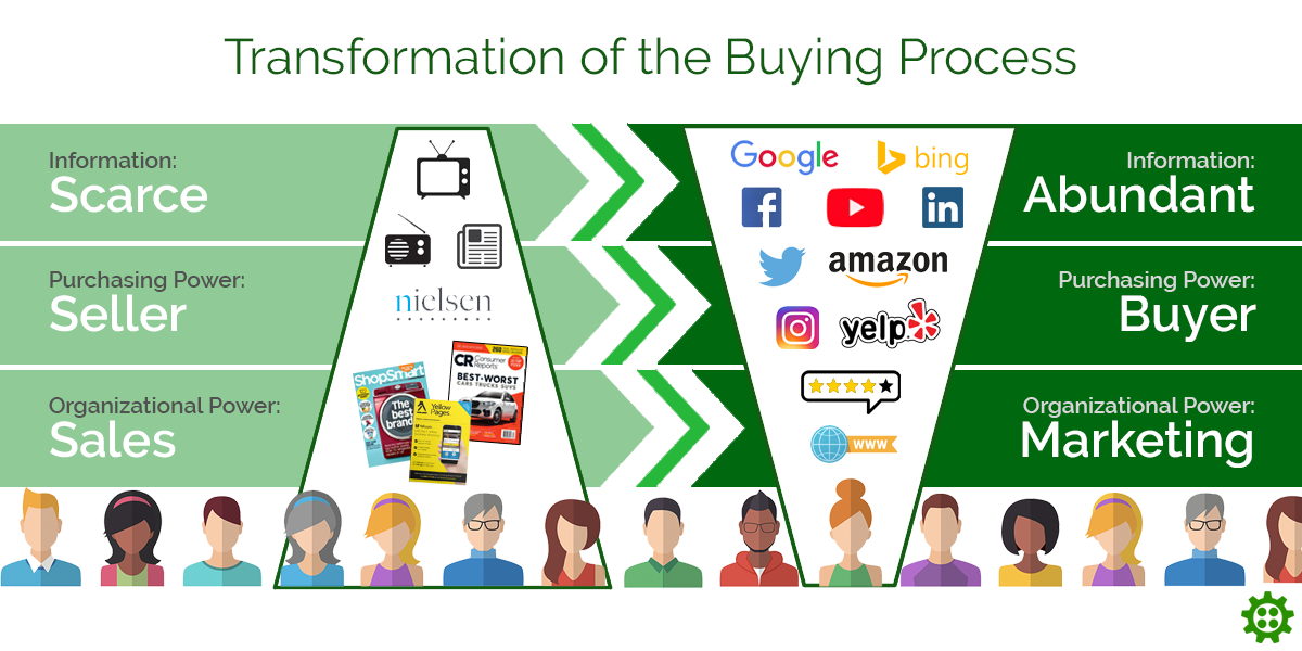 Buying Process Transformation