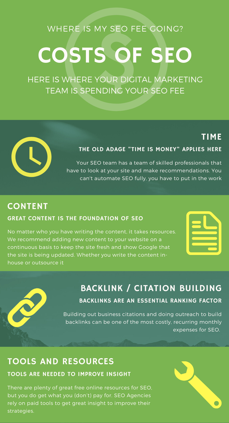 costs of SEO inforgraphic