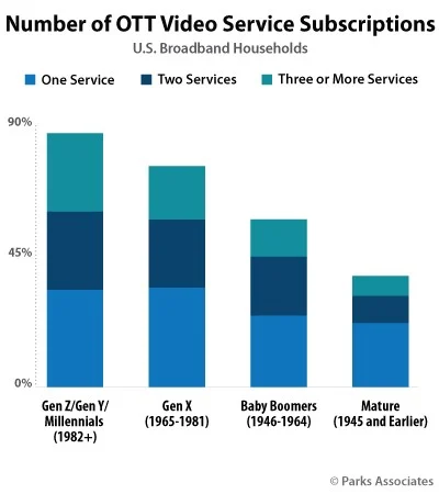 Number of OTT Video Service Subscriptions
